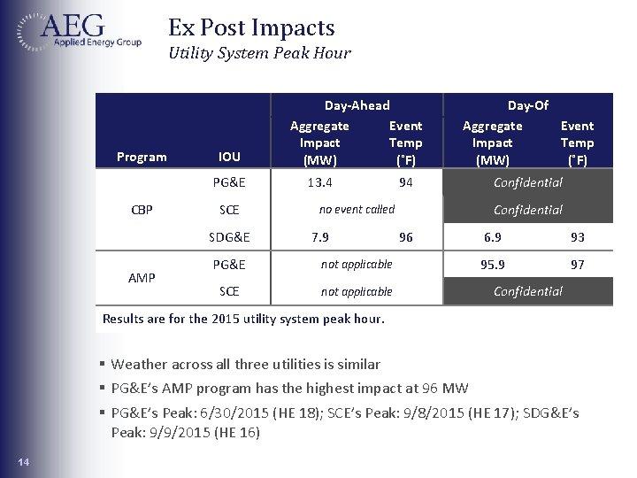 Ex Post Impacts Utility System Peak Hour Program IOU PG&E CBP SCE SDG&E AMP