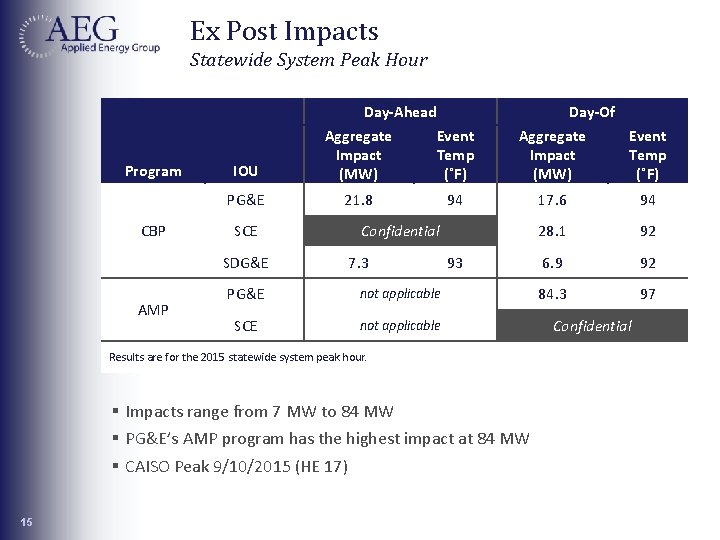 Ex Post Impacts Statewide System Peak Hour Day-Ahead Program CBP IOU Aggregate Impact (MW)
