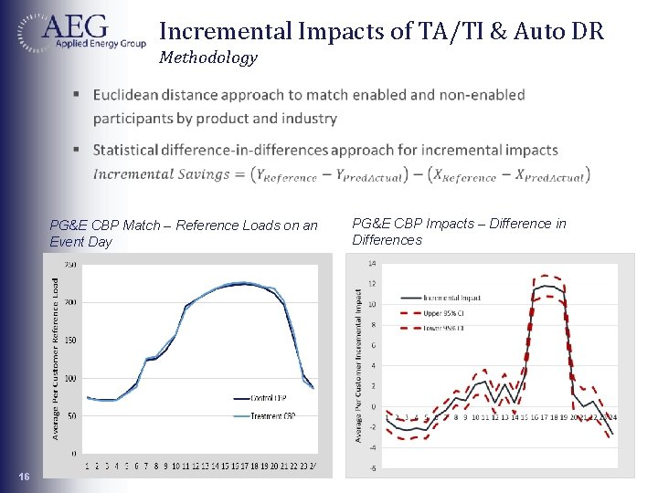 Incremental Impacts of TA/TI & Auto DR Methodology PG&E CBP Match – Reference Loads