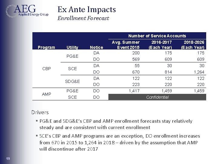 Ex Ante Impacts Enrollment Forecast Program Utility Notice DA DO DO DO PG&E CBP