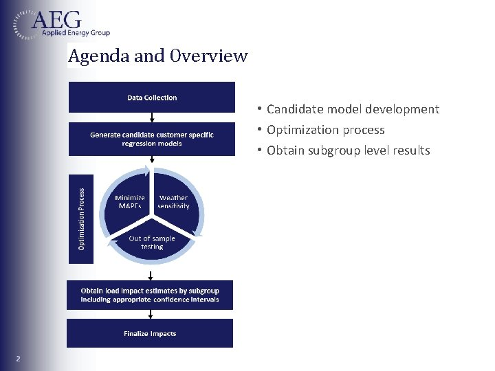 Agenda and Overview • Candidate model development • Optimization process • Obtain subgroup level