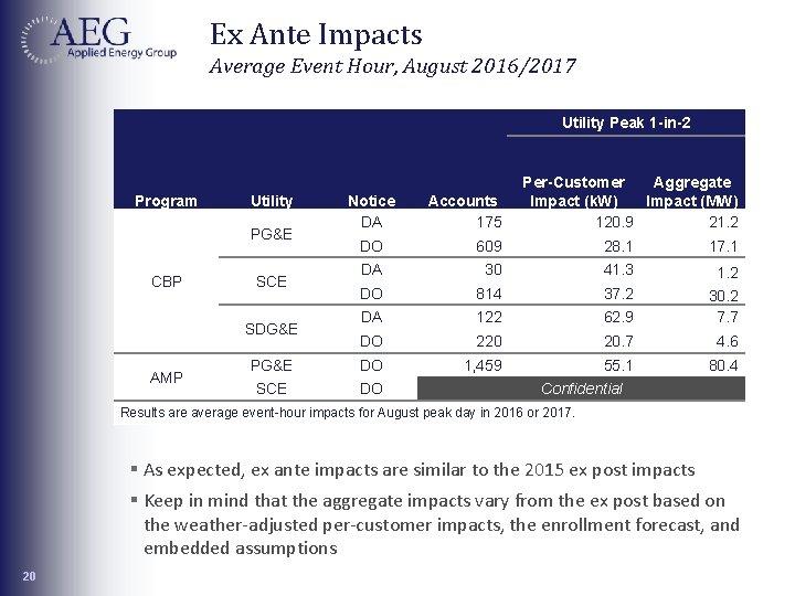 Ex Ante Impacts Average Event Hour, August 2016/2017 Program Utility PG&E CBP Utility Peak