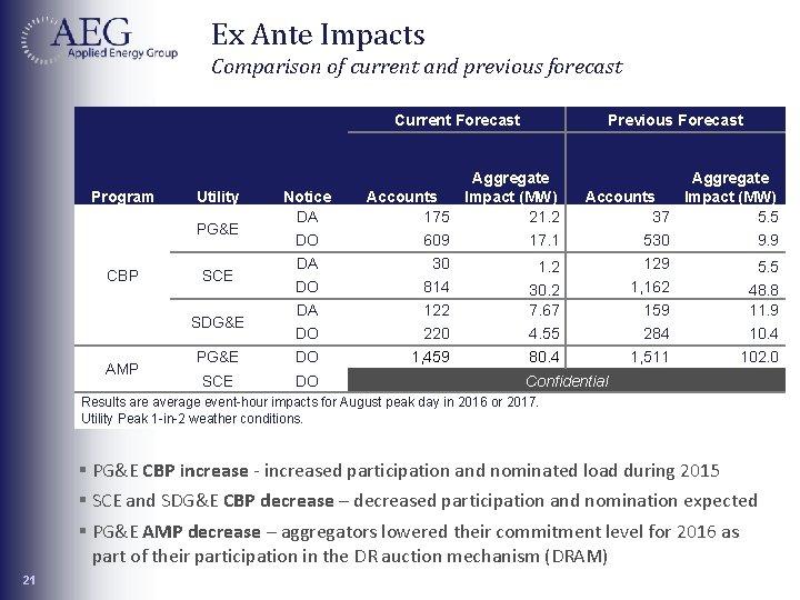 Ex Ante Impacts Comparison of current and previous forecast Program Utility PG&E CBP Notice
