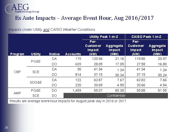 Ex Ante Impacts – Average Event Hour, Aug 2016/2017 Impacts Under Utility and CAISO
