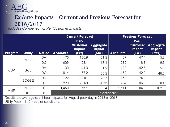 Ex Ante Impacts – Current and Previous Forecast for 2016/2017 Includes Comparison of Per-Customer