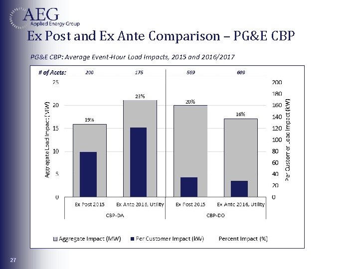 Ex Post and Ex Ante Comparison – PG&E CBP: Average Event-Hour Load Impacts, 2015