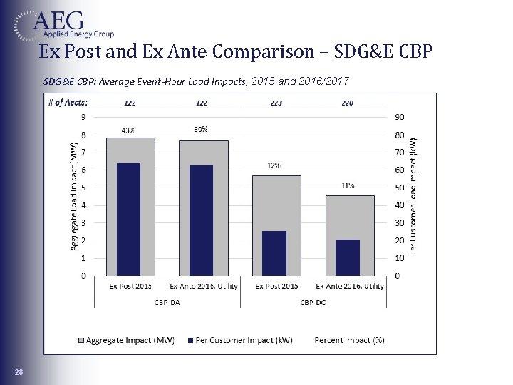Ex Post and Ex Ante Comparison – SDG&E CBP: Average Event-Hour Load Impacts, 2015