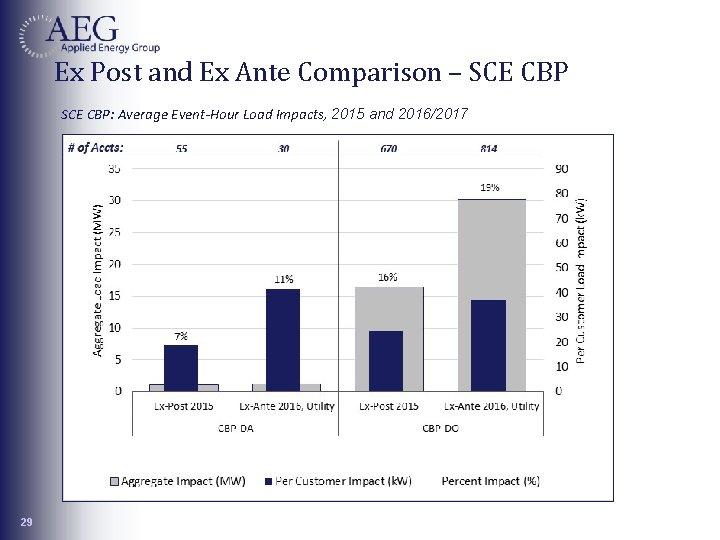 Ex Post and Ex Ante Comparison – SCE CBP: Average Event-Hour Load Impacts, 2015