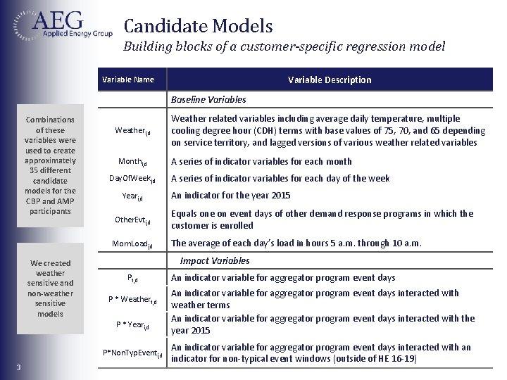 Candidate Models Building blocks of a customer-specific regression model Variable Description Variable Name Baseline