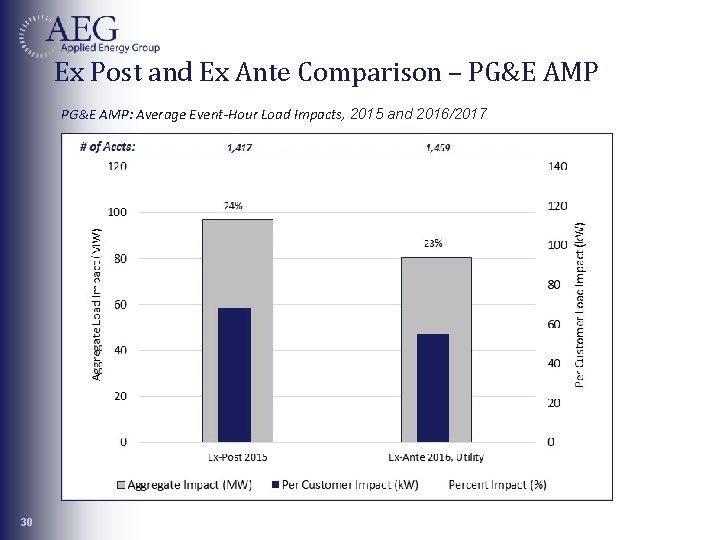 Ex Post and Ex Ante Comparison – PG&E AMP: Average Event-Hour Load Impacts, 2015