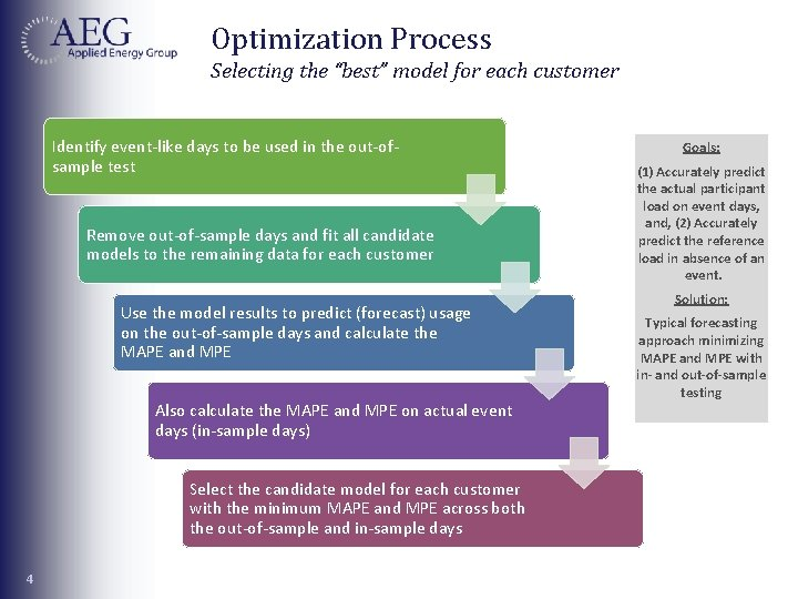 """Optimization Process Selecting the """"best"""" model for each customer Identify event-like days to be"""