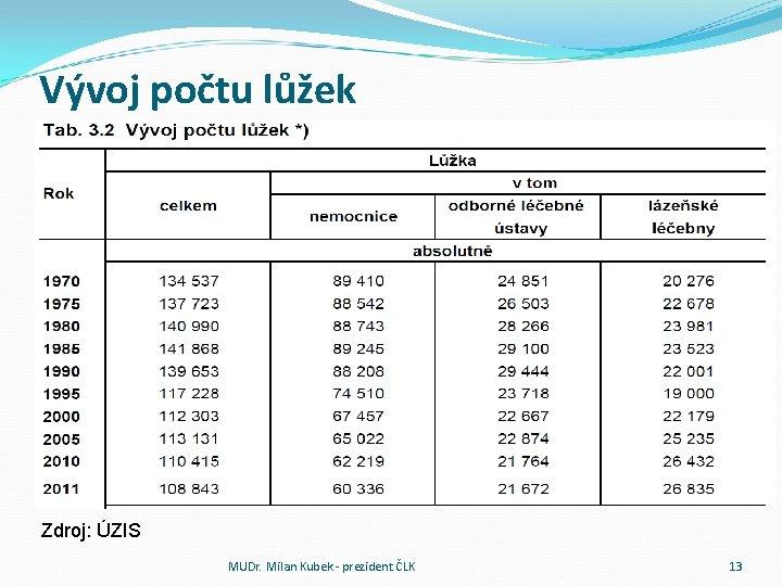 Vývoj počtu lůžek Zdroj: ÚZIS MUDr. Milan Kubek - prezident ČLK 13