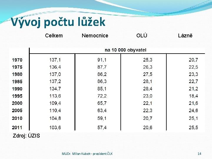 Vývoj počtu lůžek Celkem Nemocnice OLÚ Lázně Zdroj: ÚZIS MUDr. Milan Kubek - prezident