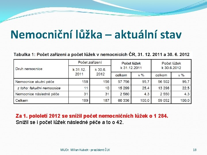 Nemocniční lůžka – aktuální stav Za 1. pololetí 2012 se snížil počet nemocničních lůžek