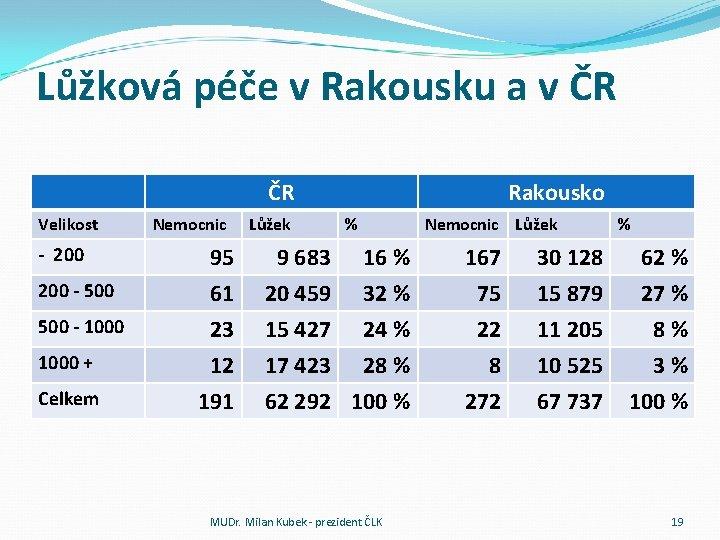 Lůžková péče v Rakousku a v ČR ČR Velikost Nemocnic Lůžek Rakousko % Nemocnic
