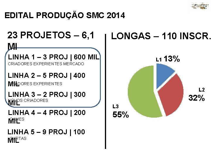 EDITAL PRODUÇÃO SMC 2014 23 PROJETOS – 6, 1 MI LONGAS – 110 INSCR.