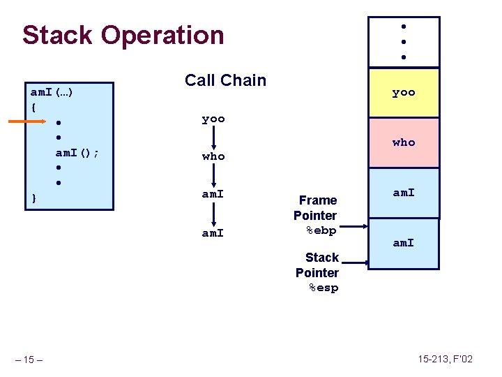 Stack Operation am. I(…) { • • am. I(); • • } • •