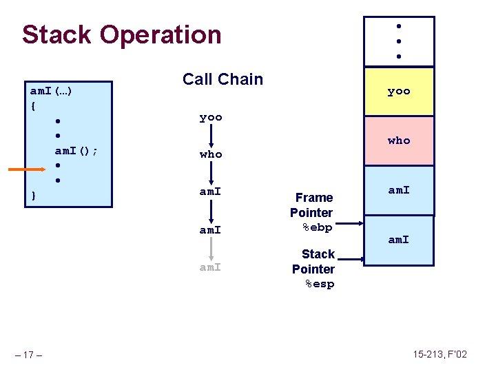 Stack Operation am. I(…) { • • am. I(); • • } Call Chain