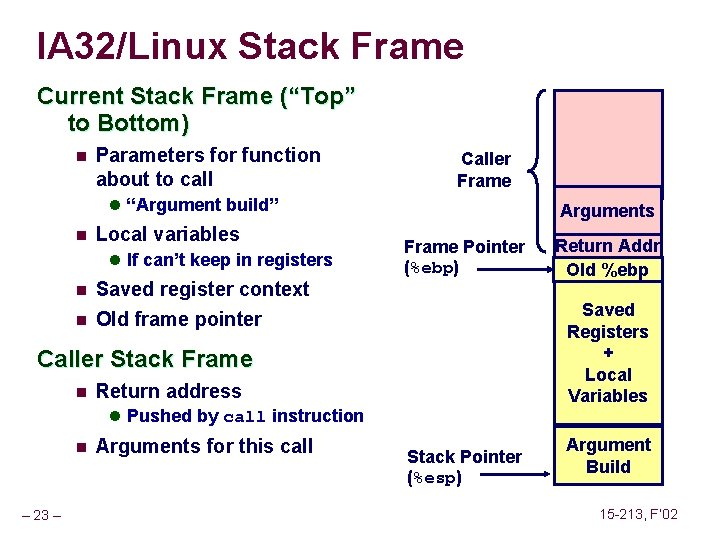 """IA 32/Linux Stack Frame Current Stack Frame (""""Top"""" to Bottom) n Parameters for function"""