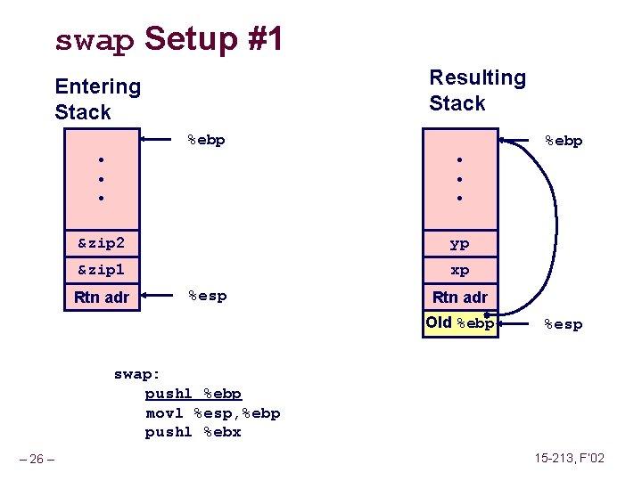 swap Setup #1 Resulting Stack Entering Stack %ebp • • • &zip 2 yp