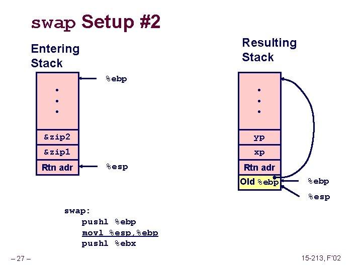 swap Setup #2 Resulting Stack Entering Stack %ebp • • • &zip 2 yp
