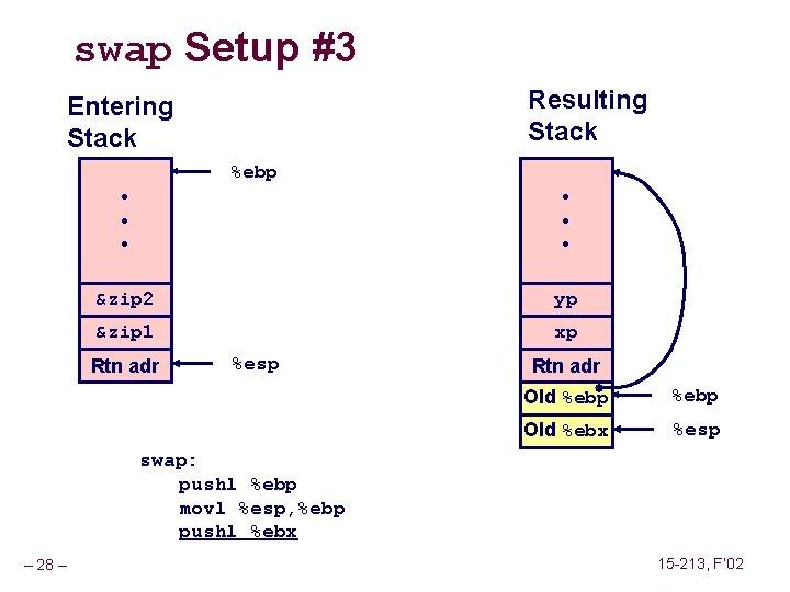 swap Setup #3 Resulting Stack Entering Stack %ebp • • • &zip 2 yp