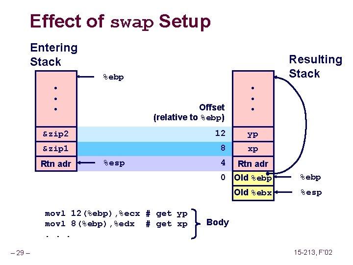 Effect of swap Setup Entering Stack Resulting Stack %ebp • • • Offset (relative