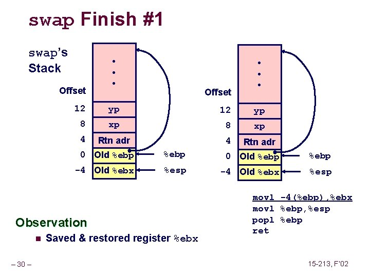 swap Finish #1 swap's Stack Offset • • • Offset 12 yp 8 xp