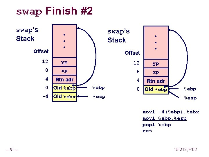 swap Finish #2 swap's Stack Offset swap's Stack • • • Offset 12 yp