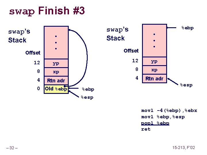 swap Finish #3 swap's Stack Offset %ebp swap's Stack • • • Offset 12