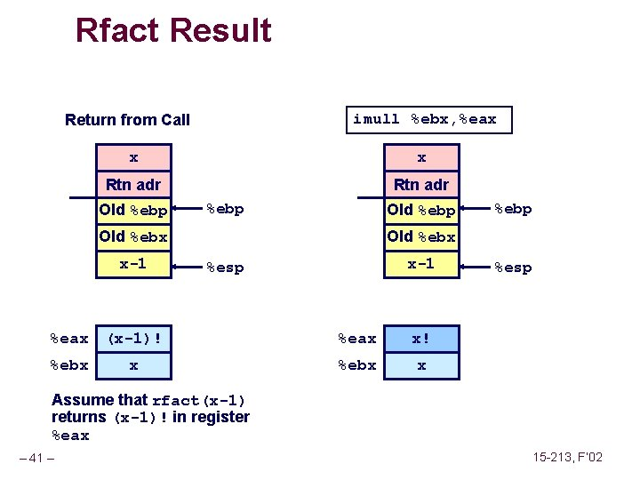 Rfact Result imull %ebx, %eax Return from Call x x Rtn adr Old %ebp