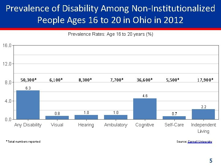 Prevalence of Disability Among Non-Institutionalized People Ages 16 to 20 in Ohio in 2012
