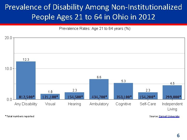 Prevalence of Disability Among Non-Institutionalized People Ages 21 to 64 in Ohio in 2012