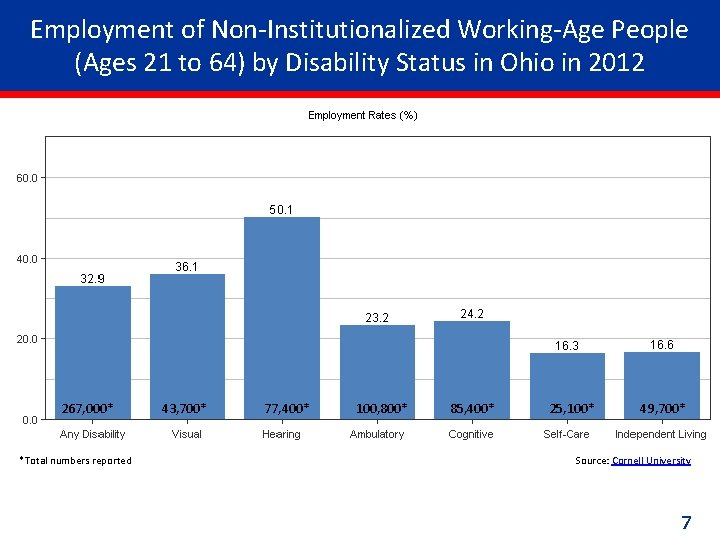 Employment of Non-Institutionalized Working-Age People (Ages 21 to 64) by Disability Status in Ohio
