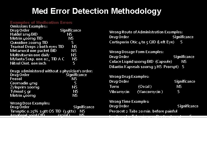 Med Error Detection Methodology Examples of Medication Errors Omissions Examples : Drug Order Significance