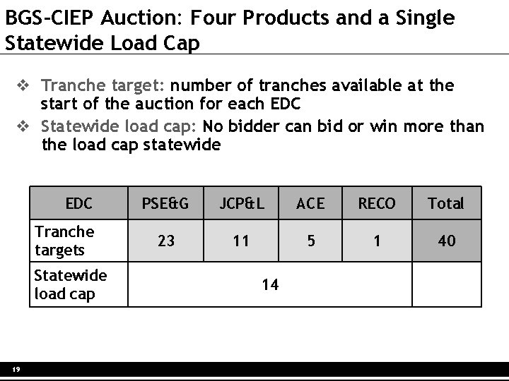 BGS-CIEP Auction: Four Products and a Single Statewide Load Cap v Tranche target: number