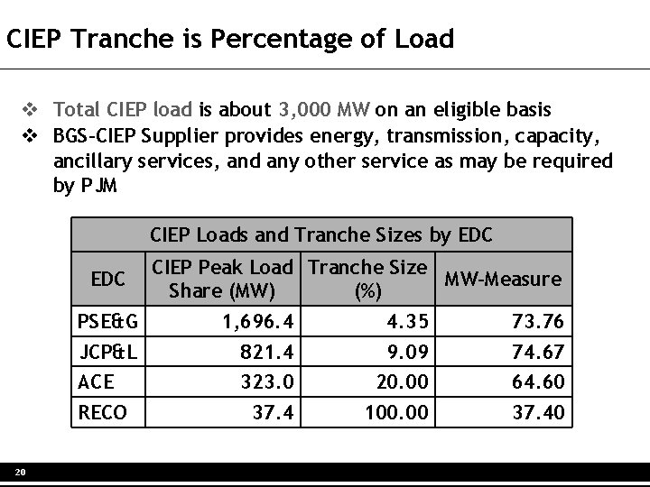 CIEP Tranche is Percentage of Load v Total CIEP load is about 3, 000
