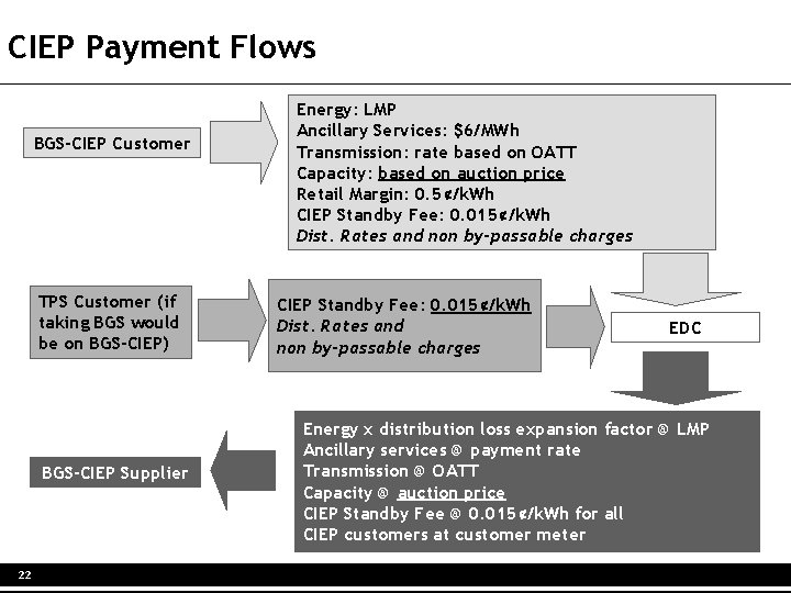 CIEP Payment Flows BGS-CIEP Customer TPS Customer (if taking BGS would be on BGS-CIEP)