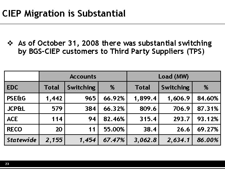 CIEP Migration is Substantial v As of October 31, 2008 there was substantial switching