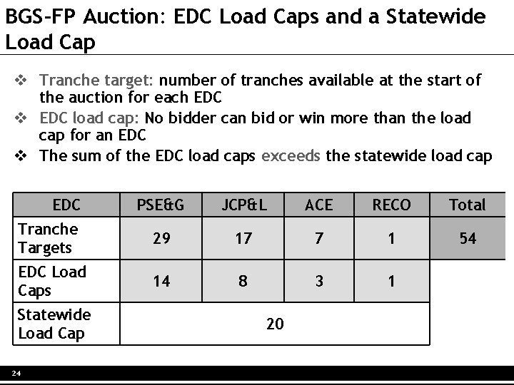 BGS-FP Auction: EDC Load Caps and a Statewide Load Cap v Tranche target: number