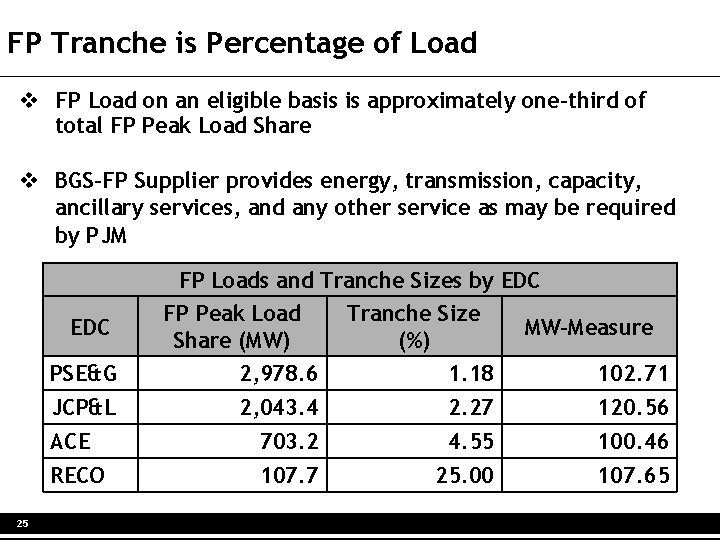 FP Tranche is Percentage of Load v FP Load on an eligible basis is