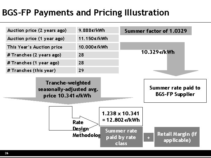BGS-FP Payments and Pricing Illustration Auction price (2 years ago) 9. 888¢/k. Wh Auction