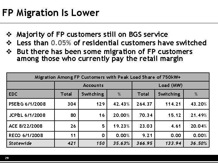 FP Migration Is Lower v Majority of FP customers still on BGS service v