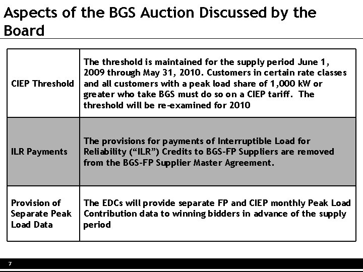 Aspects of the BGS Auction Discussed by the Board The threshold is maintained for