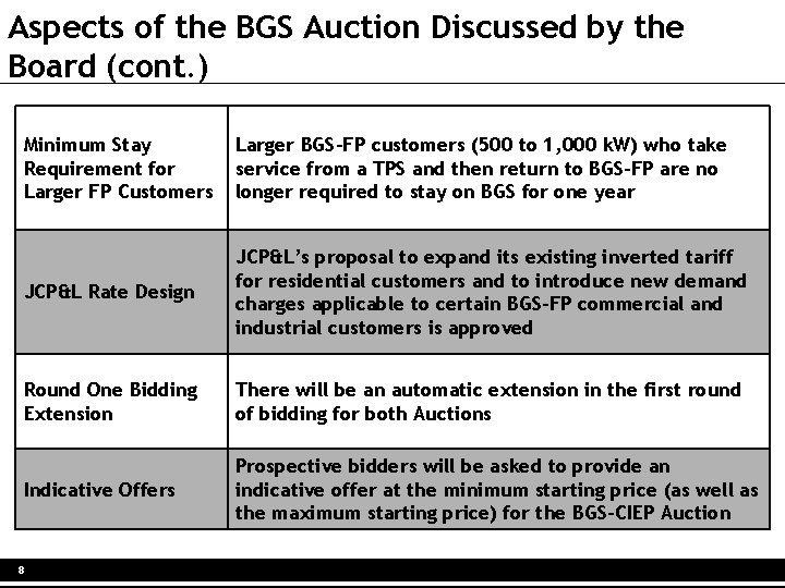 Aspects of the BGS Auction Discussed by the Board (cont. ) Minimum Stay Requirement