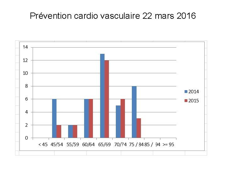 Prévention cardio vasculaire 22 mars 2016