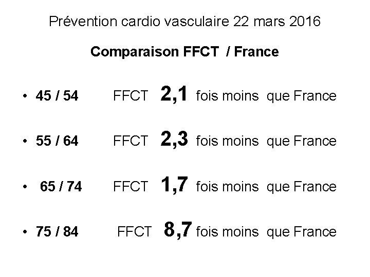 Prévention cardio vasculaire 22 mars 2016 Comparaison FFCT / France • 45 / 54