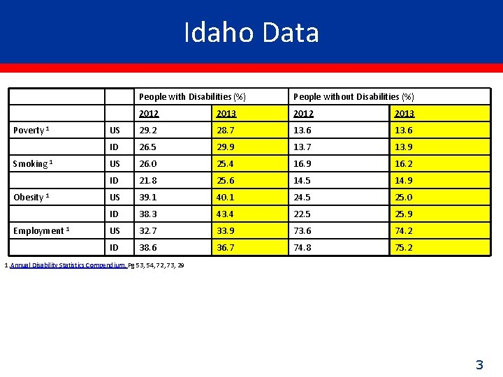 Idaho Data Poverty 1 Smoking 1 Obesity 1 Employment 1 People with Disabilities (%)