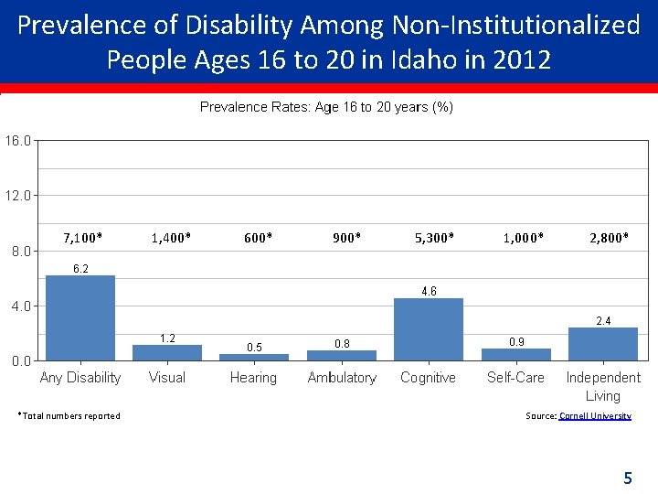 Prevalence of Disability Among Non-Institutionalized People Ages 16 to 20 in Idaho in 2012