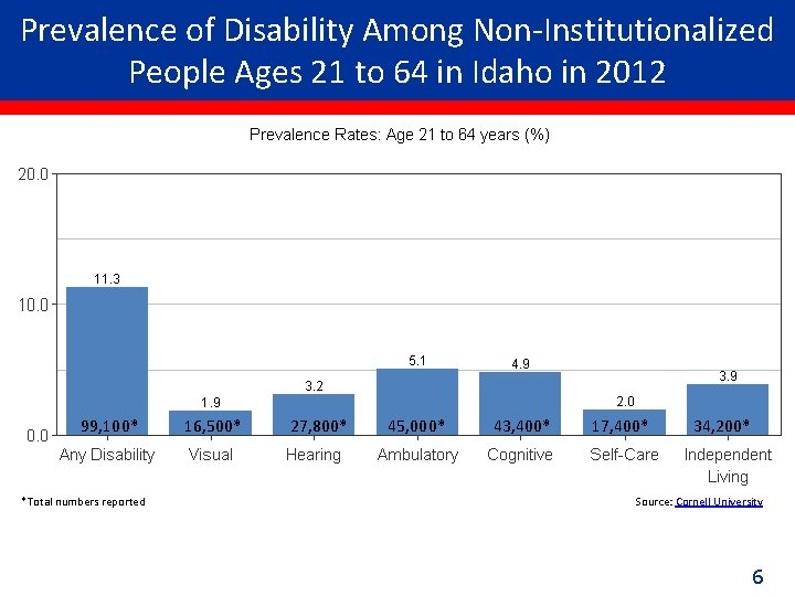 Prevalence of Disability Among Non-Institutionalized People Ages 21 to 64 in Idaho in 2012